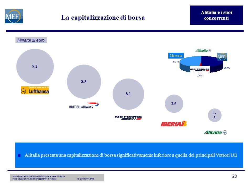 Audizione del Ministro dellEconomia e delle Finanze sulla situazione e sulle prospettive di Alitalia13 dicembre 2006 20 8.1 8.5 9.2 2.6 1. 3 La capita