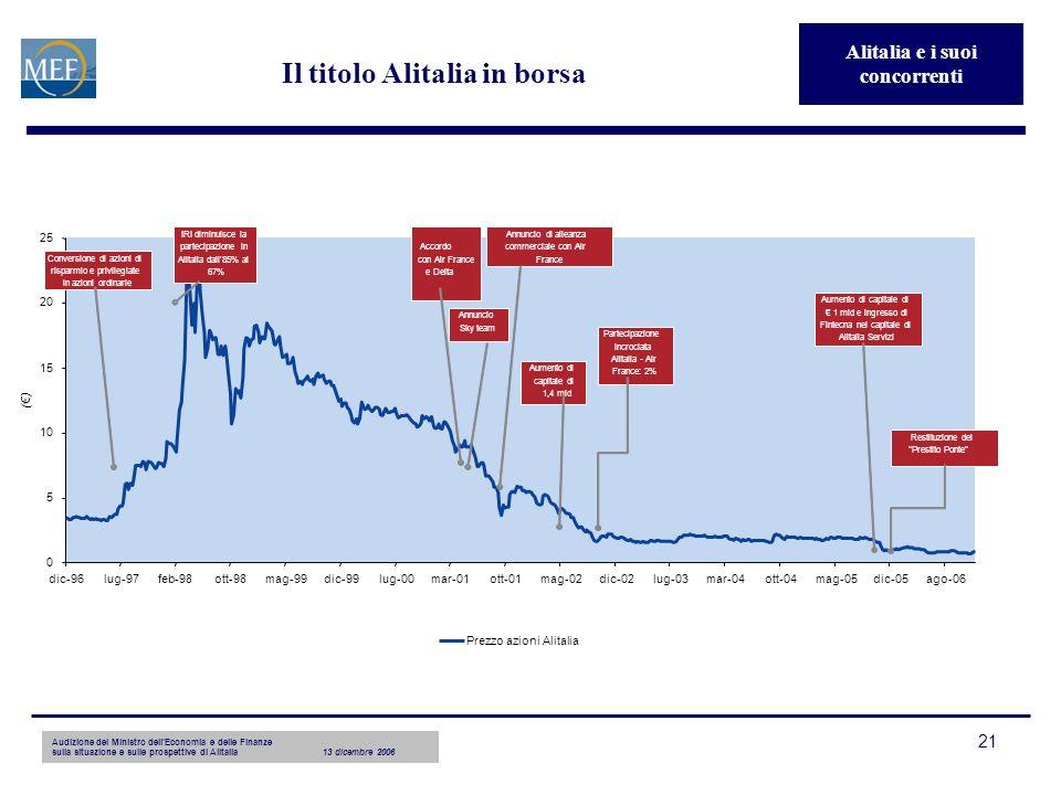 Audizione del Ministro dellEconomia e delle Finanze sulla situazione e sulle prospettive di Alitalia13 dicembre 2006 21 Il titolo Alitalia in borsa 0 5 10 15 20 25 dic-96lug-97feb-98ott-98mag-99dic-99lug-00mar-01ott-01mag-02dic-02lug-03mar-04ott-04mag-05dic-05ago-06 () Prezzo azioni Alitalia Conversione di azioni di risparmio e privilegiate in azioni ordinarie IRI diminuisce la partecipazione in Alitalia dall 85% al 67% Accordo con Air France e Delta Annuncio Sky team Annuncio di alleanza commerciale con Air France Aumento di capitale di 1,4 mld Partecipazione incrociata Alitalia - Air France: 2% Aumento di capitale di 1 mld e ingresso di Fintecna nel capitale di Alitalia Servizi Restituzione del Prestito Ponte Alitalia e i suoi concorrenti