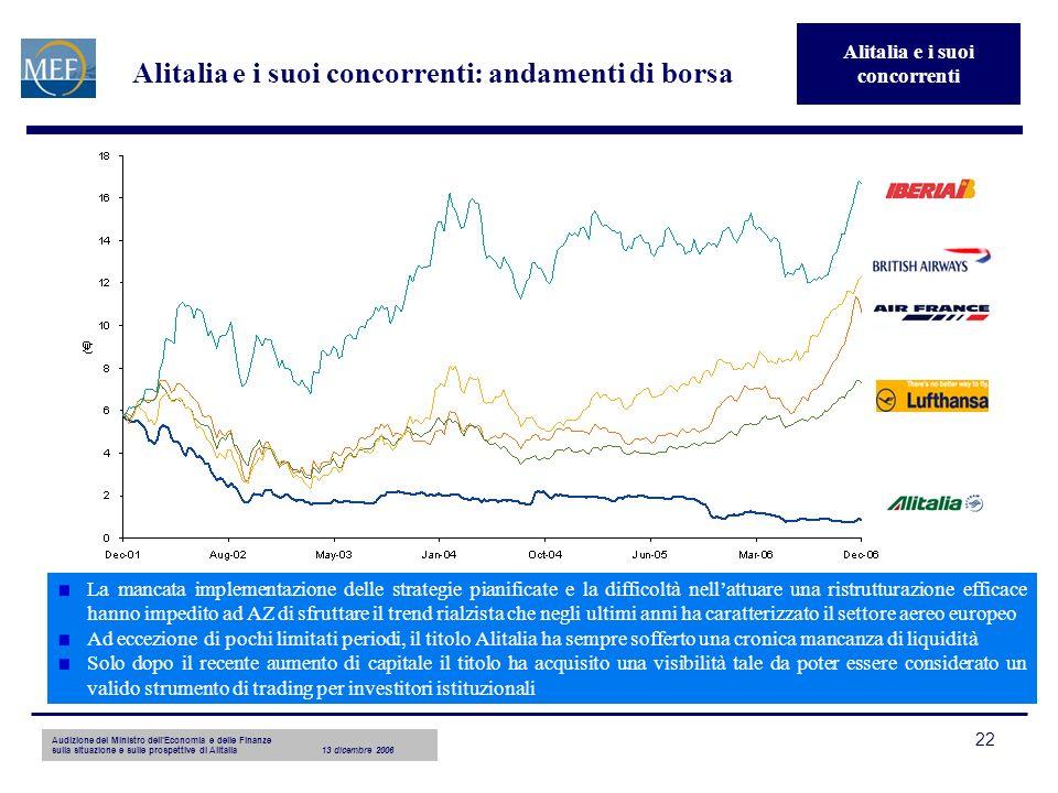Audizione del Ministro dellEconomia e delle Finanze sulla situazione e sulle prospettive di Alitalia13 dicembre 2006 22 Alitalia e i suoi concorrenti: