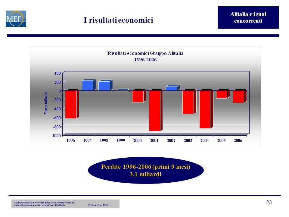 Audizione del Ministro dellEconomia e delle Finanze sulla situazione e sulle prospettive di Alitalia13 dicembre 2006 23 I risultati economici Perdite 1996-2006 (primi 9 mesi) 3.1 miliardi Alitalia e i suoi concorrenti