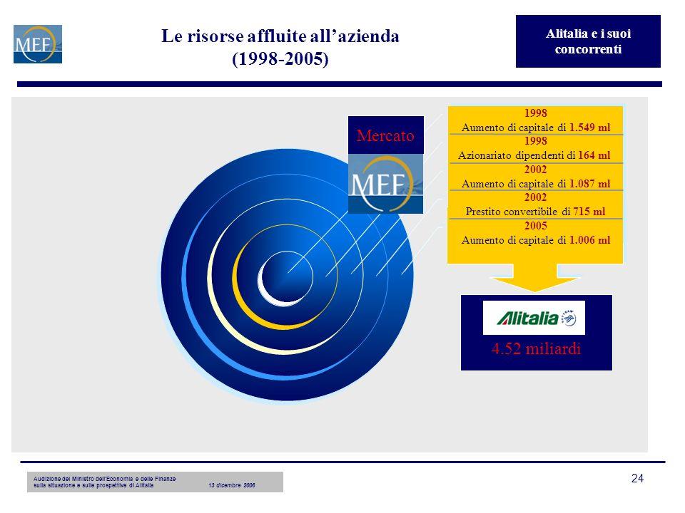 Audizione del Ministro dellEconomia e delle Finanze sulla situazione e sulle prospettive di Alitalia13 dicembre 2006 24 Le risorse affluite allazienda (1998-2005) 4.52 miliardi Mercato Alitalia e i suoi concorrenti