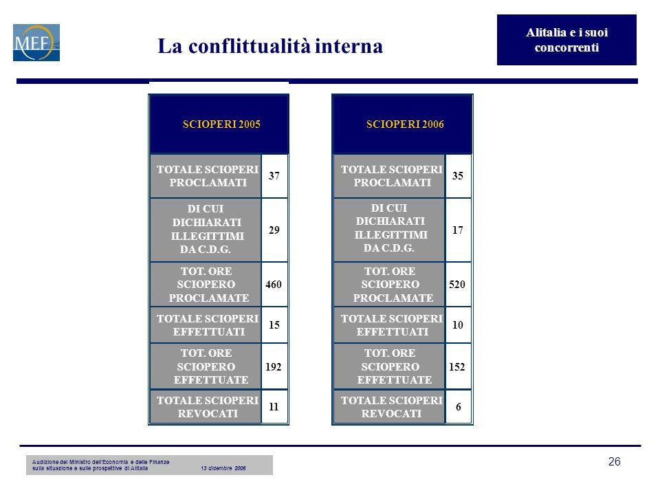 Audizione del Ministro dellEconomia e delle Finanze sulla situazione e sulle prospettive di Alitalia13 dicembre 2006 26 La conflittualità interna TOTA