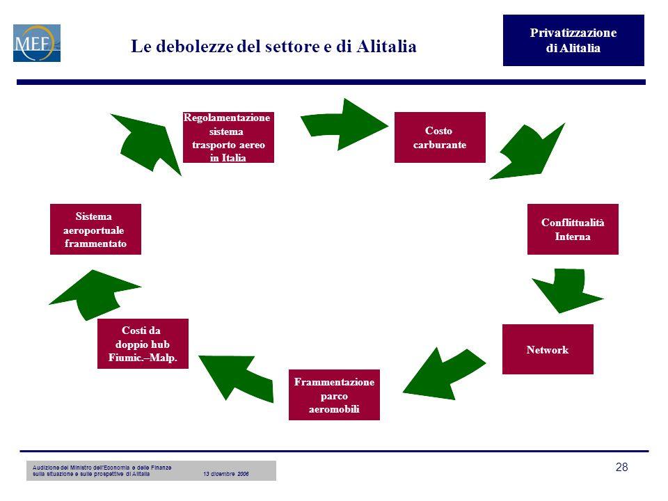 28 Le debolezze del settore e di Alitalia Privatizzazione di Alitalia Costo carburante Conflittualità Interna Network Frammentazione parco aeromobili Costi da doppio hub Fiumic.–Malp.