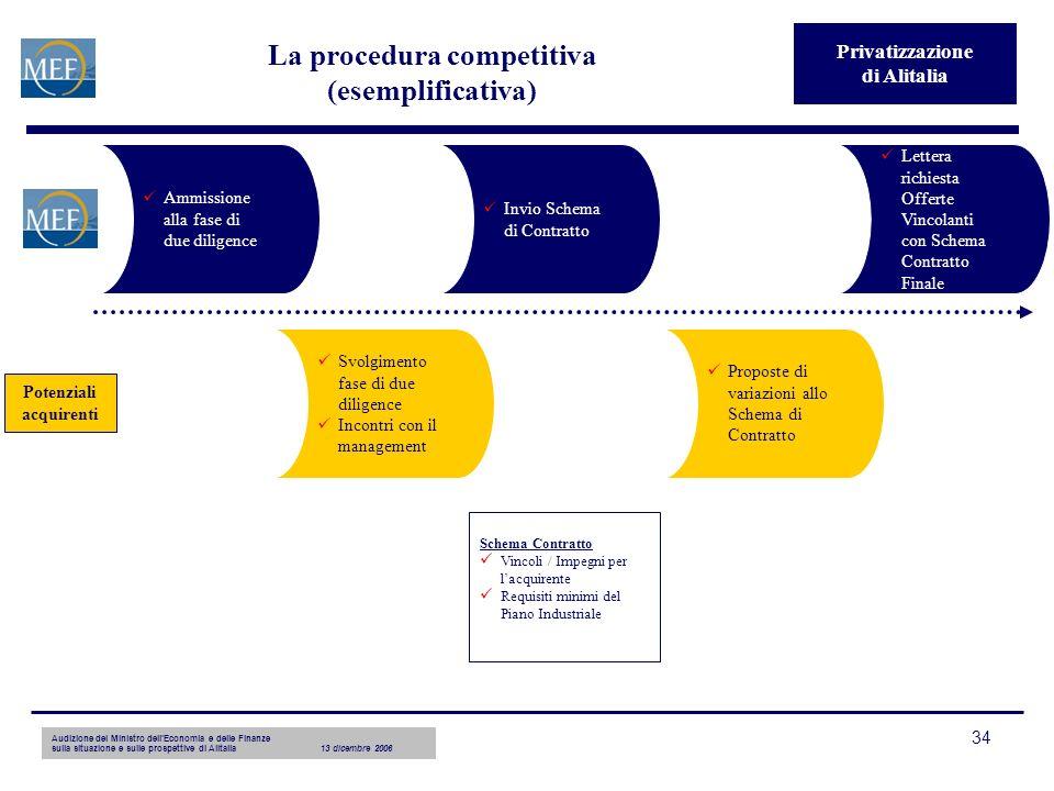 Audizione del Ministro dellEconomia e delle Finanze sulla situazione e sulle prospettive di Alitalia13 dicembre 2006 34 La procedura competitiva (esem