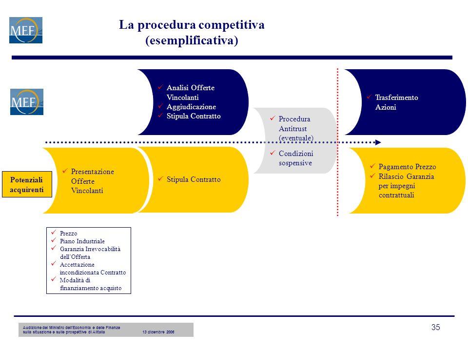 Audizione del Ministro dellEconomia e delle Finanze sulla situazione e sulle prospettive di Alitalia13 dicembre 2006 35 La procedura competitiva (esem
