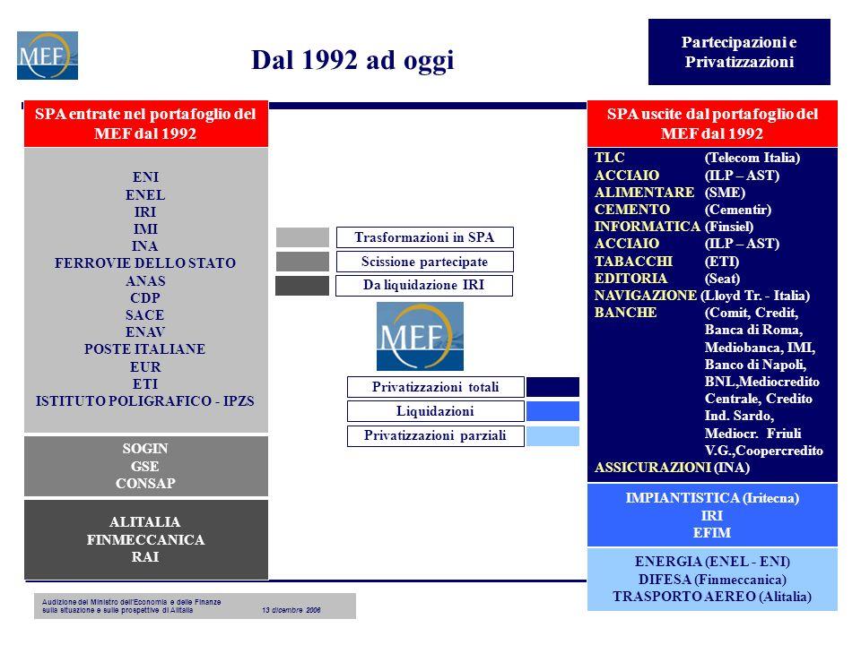 Audizione del Ministro dellEconomia e delle Finanze sulla situazione e sulle prospettive di Alitalia13 dicembre 2006 7 Dal 1992 ad oggi TLC (Telecom Italia) ACCIAIO (ILP – AST) ALIMENTARE (SME) CEMENTO (Cementir) INFORMATICA (Finsiel) ACCIAIO (ILP – AST) TABACCHI (ETI) EDITORIA (Seat) NAVIGAZIONE (Lloyd Tr.