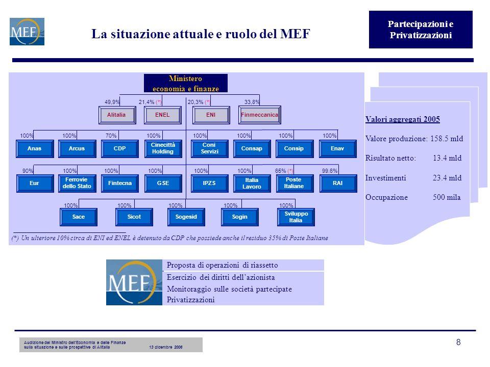 Audizione del Ministro dellEconomia e delle Finanze sulla situazione e sulle prospettive di Alitalia13 dicembre 2006 8 La situazione attuale e ruolo del MEF Partecipazioni e Privatizzazioni Valori aggregati 2005 Valore produzione: 158.5 mld Risultato netto:13.4 mld Investimenti23.4 mld Occupazione500 mila Privatizzazioni Esercizio dei diritti dellazionista Monitoraggio sulle società partecipate Proposta di operazioni di riassetto 100% 90% Anas Eur 21,4% (*)20,3% (*)33,8%49,9% ENEL ENI Finmeccanica Cinecittà Holding Arcus Consip Enav Consap 100%70%100% GSE 100% Ferrovie dello Stato 99.6%65% (*) RAI 100% Italia Lavoro 100% Sviluppo Italia 100% Sogesid Alitalia CDP Fintecna IPZS Poste Italiane Coni Servizi Sace Sicot Sogin Ministero economia e finanze (*) Un ulteriore 10% circa di ENI ed ENEL è detenuto da CDP che possiede anche il residuo 35% di Poste Italiane