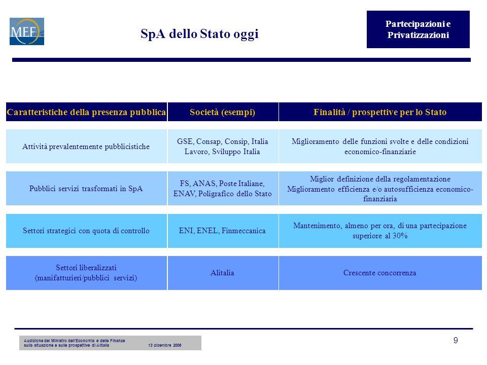Audizione del Ministro dellEconomia e delle Finanze sulla situazione e sulle prospettive di Alitalia13 dicembre 2006 9 SpA dello Stato oggi Partecipaz