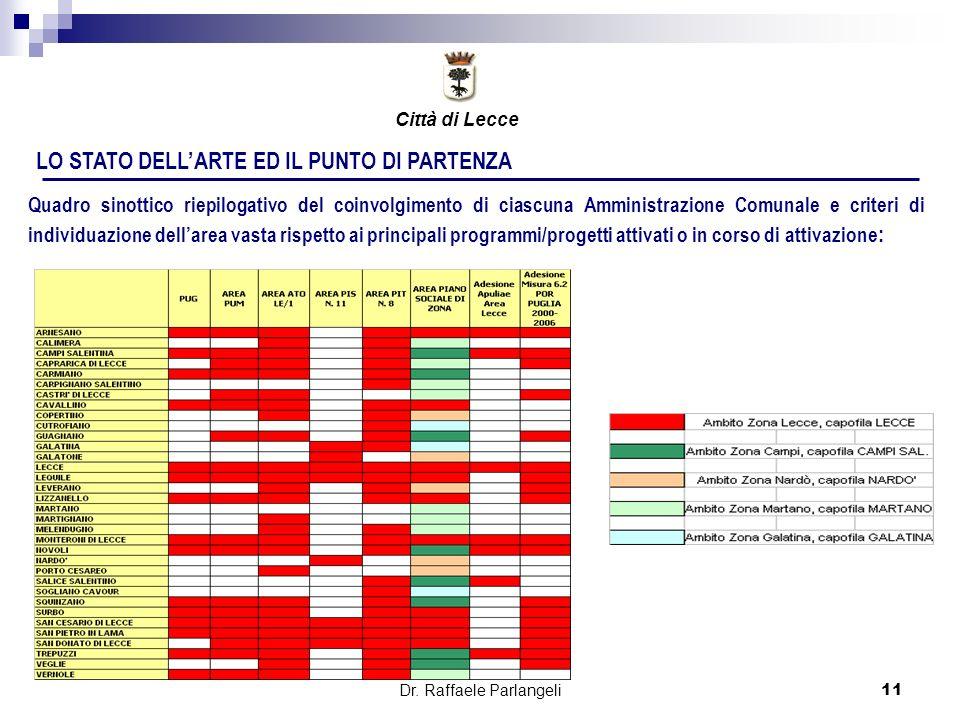 Dr. Raffaele Parlangeli11 LO STATO DELLARTE ED IL PUNTO DI PARTENZA Quadro sinottico riepilogativo del coinvolgimento di ciascuna Amministrazione Comu
