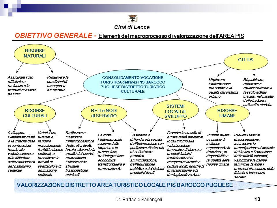 Dr. Raffaele Parlangeli13 OBIETTIVO GENERALE - Elementi del macroprocesso di valorizzazione dellAREA PIS CONSOLIDAMENTO VOCAZIONE TURISTICA dellarea P