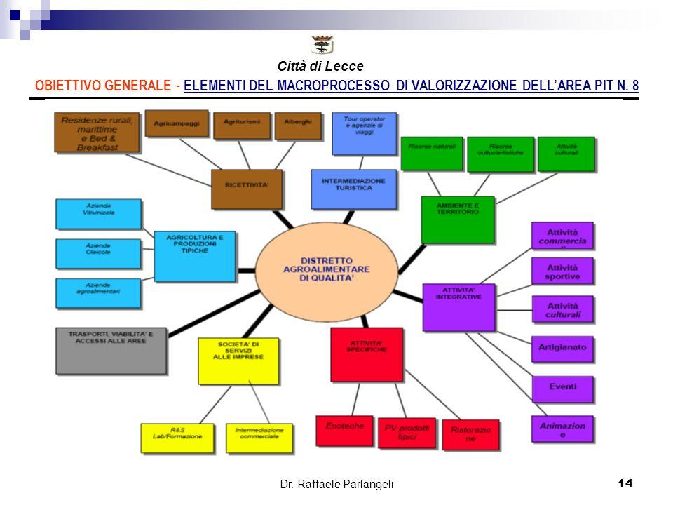Dr. Raffaele Parlangeli14 OBIETTIVO GENERALE - ELEMENTI DEL MACROPROCESSO DI VALORIZZAZIONE DELLAREA PIT N. 8 Città di Lecce