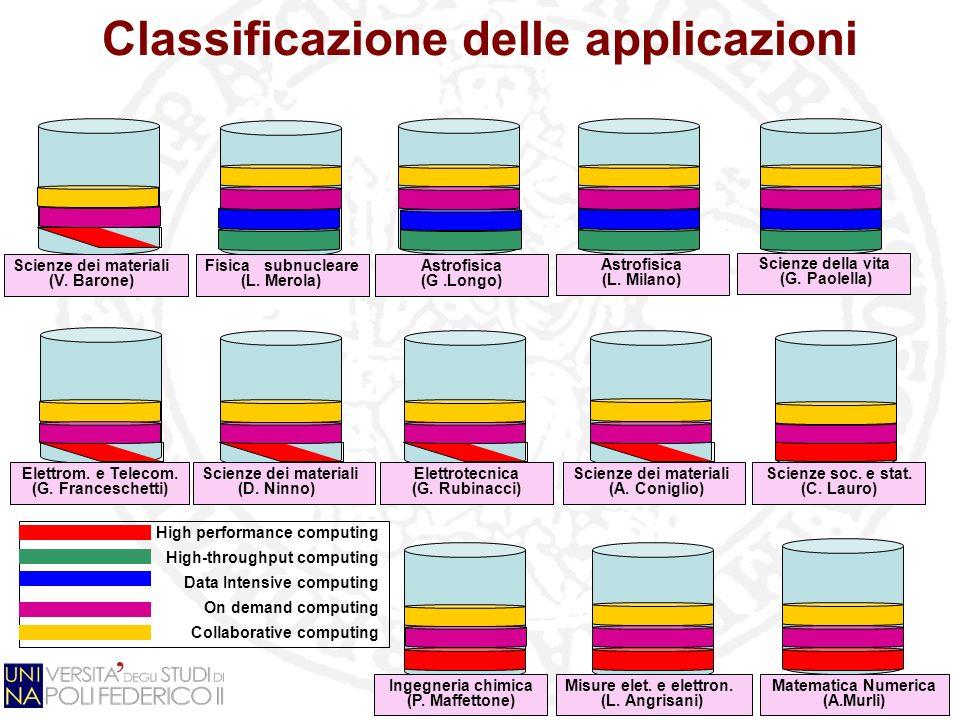 Classificazione delle applicazioni Scienze dei materiali (V. Barone) Fisica subnucleare (L. Merola) Astrofisica (G.Longo) Astrofisica (L. Milano) Scie