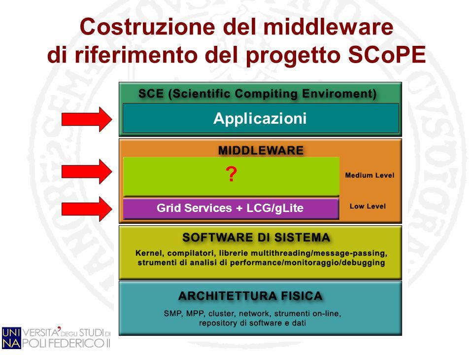 Costruzione del middleware di riferimento del progetto SCoPE ? Grid Services + LCG/gLite Applicazioni