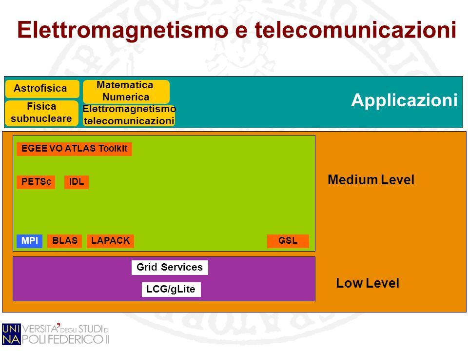 Applicazioni Elettromagnetismo e telecomunicazioni Grid Services LCG/gLite GSL Fisica subnucleare EGEE VO ATLAS Toolkit BLASLAPACK PETSc Matematica Numerica Elettromagnetismo telecomunicazioni IDL Low Level Medium Level Astrofisica MPI