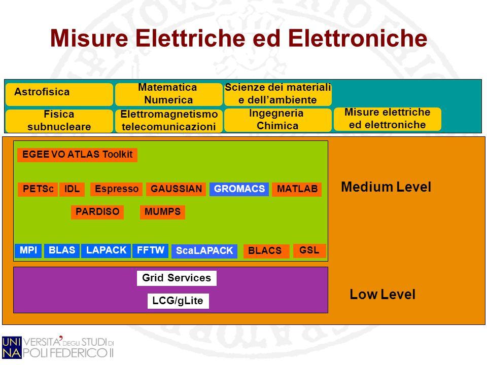 FFTW Misure Elettriche ed Elettroniche Grid Services LCG/gLite GSL Fisica subnucleare EGEE VO ATLAS Toolkit MPIBLASLAPACK PETSc Matematica Numerica El