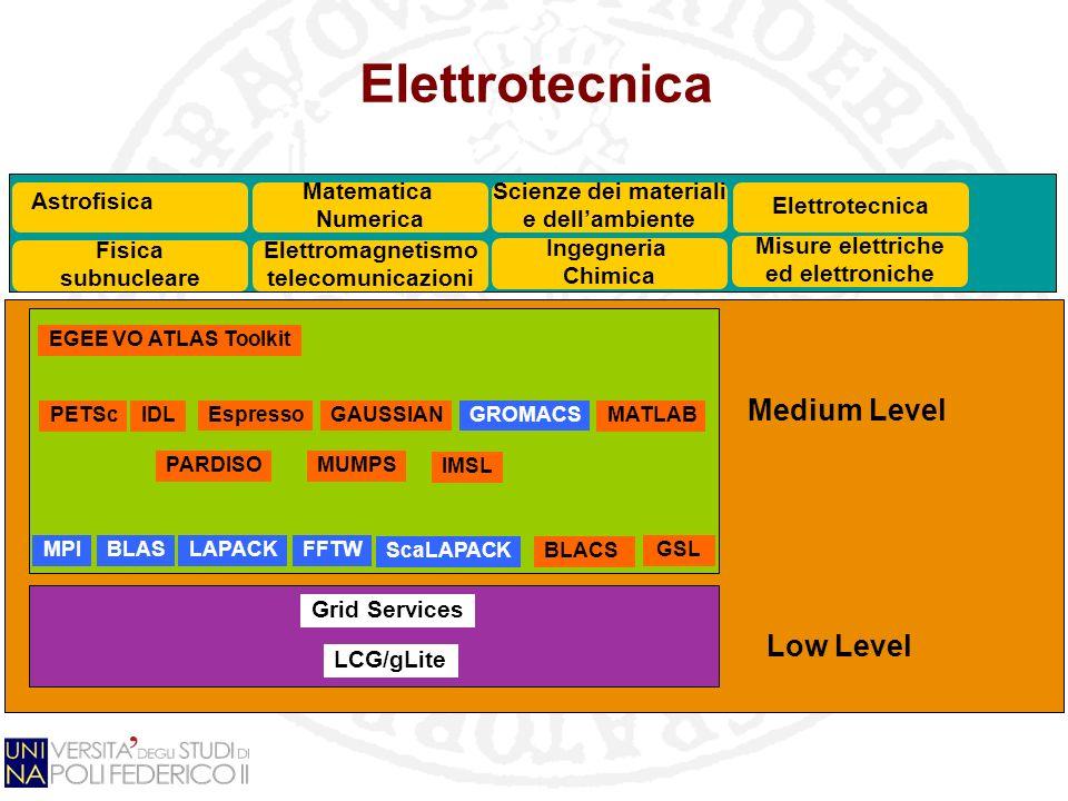 Elettrotecnica Grid Services LCG/gLite GSL Fisica subnucleare EGEE VO ATLAS Toolkit MPIBLASLAPACK PETSc Matematica Numerica Elettromagnetismo telecomunicazioni IDL Espresso FFTW GAUSSIANGROMACS Scienze dei materiali e dellambiente PARDISOMUMPS ScaLAPACKBLACS Ingegneria Chimica Misure elettriche ed elettroniche MATLAB Elettrotecnica IMSL Low Level Medium Level Astrofisica