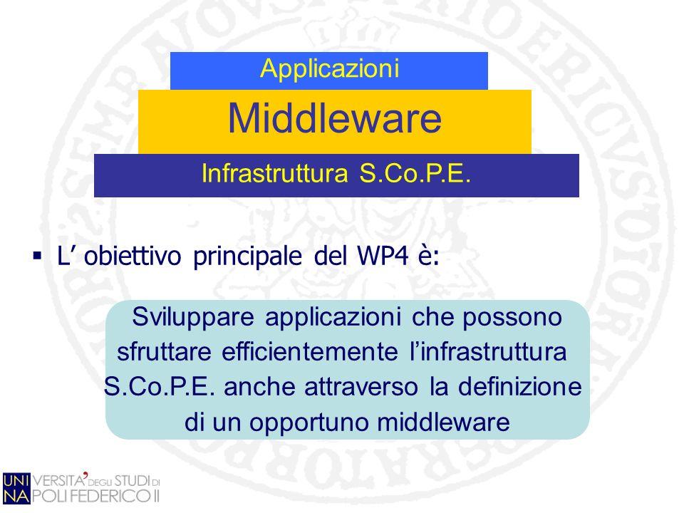 L obiettivo principale del WP4 è: Sviluppare applicazioni che possono sfruttare efficientemente linfrastruttura S.Co.P.E. anche attraverso la definizi