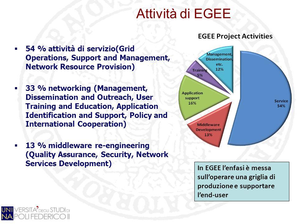 Infrastruttura di EGEE > 200 siti in 200 paesi > 36 000 CPU > 5 PB storage > 98k job/giorno > 200 Virtual Organization