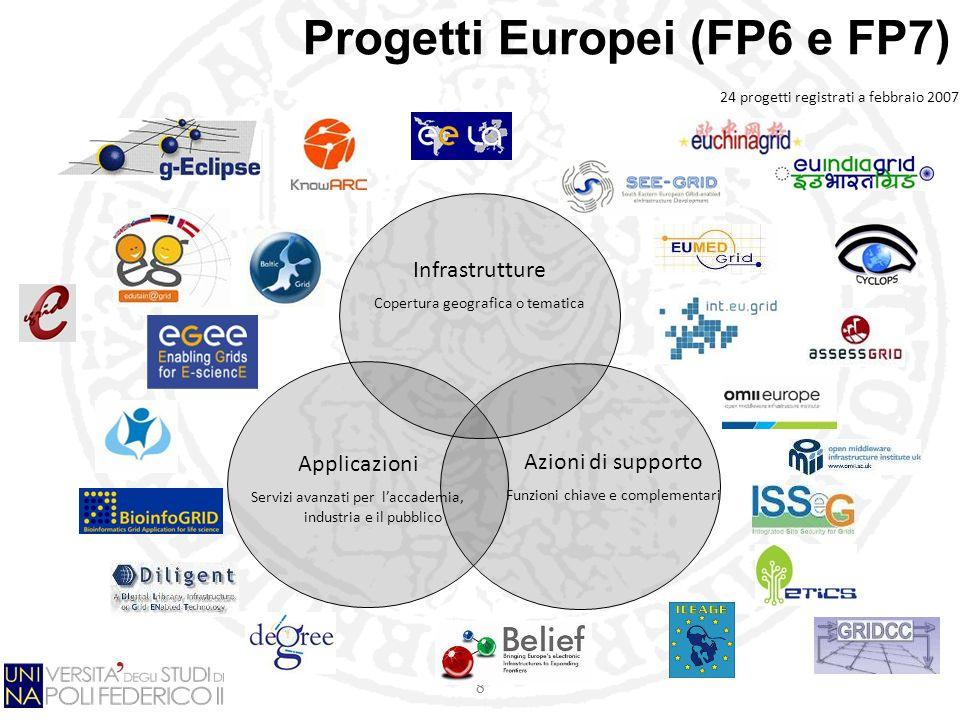 8 Progetti Europei (FP6 e FP7) Applicazioni Servizi avanzati per laccademia, industria e il pubblico Azioni di supporto Funzioni chiave e complementari Infrastrutture Copertura geografica o tematica 24 progetti registrati a febbraio 2007