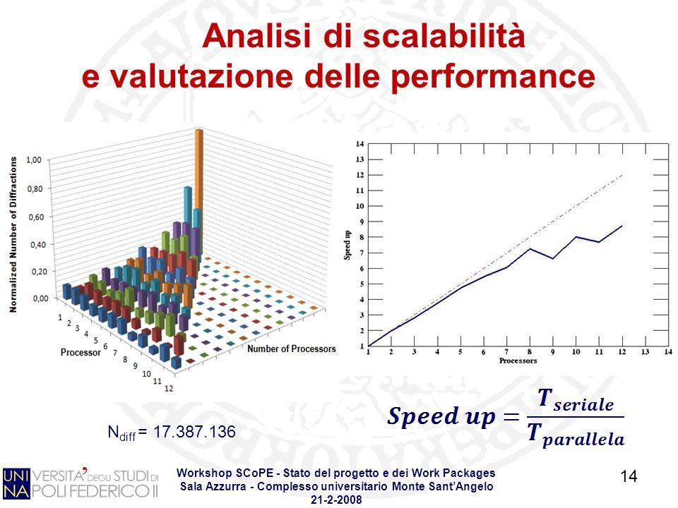 Workshop SCoPE - Stato del progetto e dei Work Packages Sala Azzurra - Complesso universitario Monte SantAngelo 21-2-2008 14 Analisi di scalabilità e valutazione delle performance N diff = 17.387.136