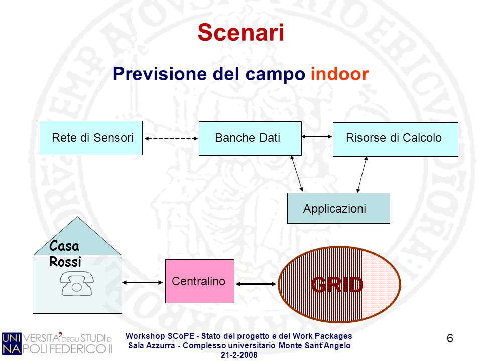 Workshop SCoPE - Stato del progetto e dei Work Packages Sala Azzurra - Complesso universitario Monte SantAngelo 21-2-2008 Previsione del campo indoor