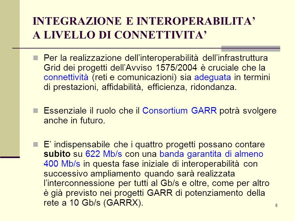 8 INTEGRAZIONE E INTEROPERABILITA A LIVELLO DI CONNETTIVITA Per la realizzazione dellinteroperabilità dellinfrastruttura Grid dei progetti dellAvviso 1575/2004 è cruciale che la connettività (reti e comunicazioni) sia adeguata in termini di prestazioni, affidabilità, efficienza, ridondanza.