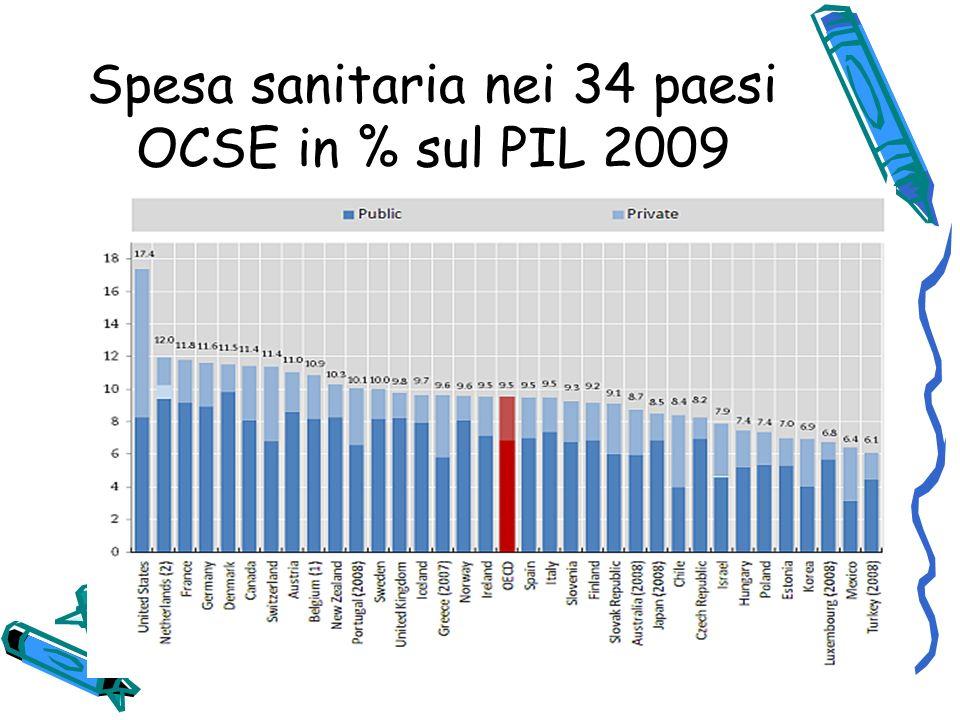 Alcune tendenze allaumento in alcuni paesi U E: la ricerca employee health and benefit, condotta in 14 paesi della UE.