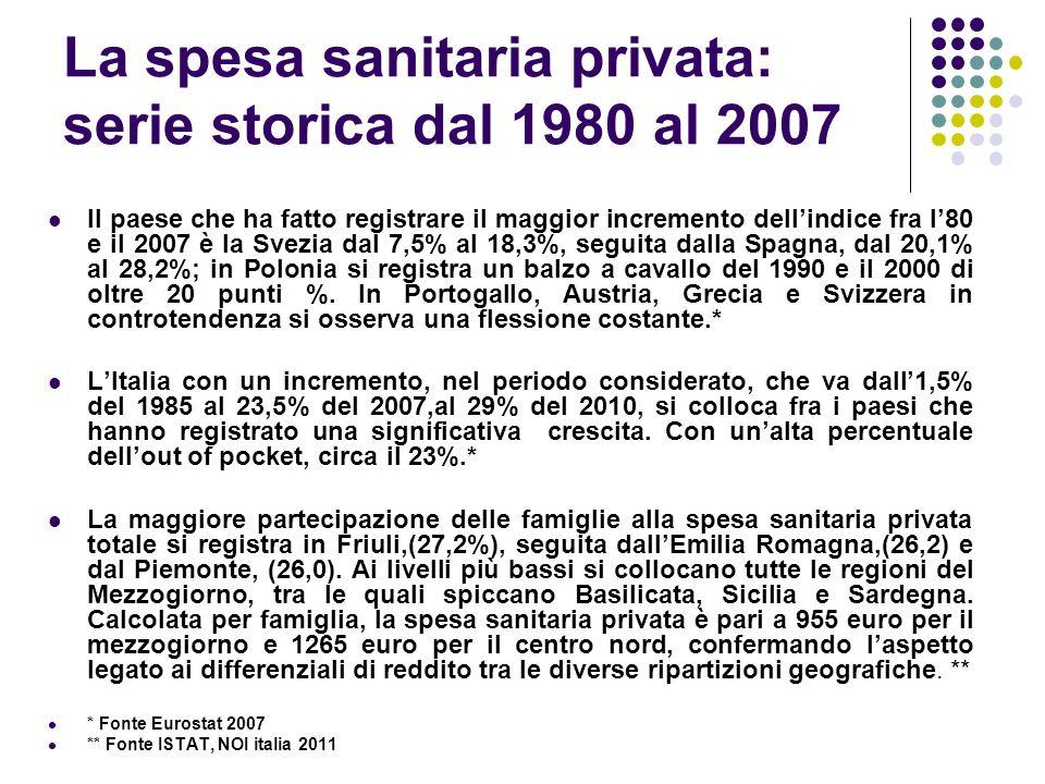 La spesa sanitaria privata: serie storica dal 1980 al 2007 Il paese che ha fatto registrare il maggior incremento dellindice fra l80 e il 2007 è la Sv
