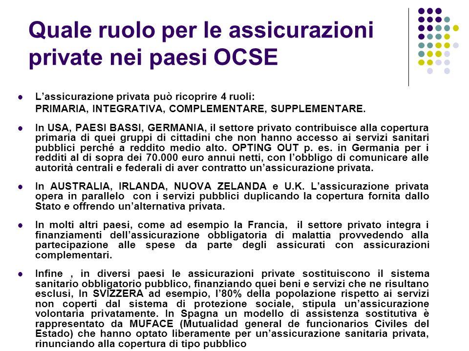 Quale ruolo per le assicurazioni private nei paesi OCSE Lassicurazione privata può ricoprire 4 ruoli: PRIMARIA, INTEGRATIVA, COMPLEMENTARE, SUPPLEMENT