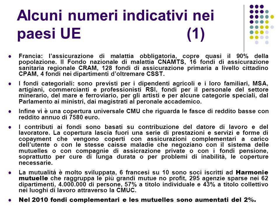 Alcuni numeri indicativi nei paesi UE (1) Francia: lassicurazione di malattia obbligatoria, copre quasi il 90% della popolazione. Il Fondo nazionale d