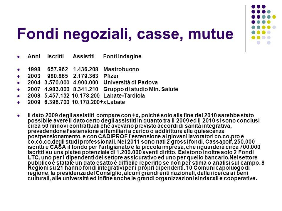 Fondi negoziali, casse, mutue Anni Iscritti Assistiti Fonti indagine 1998 657.962 1.436.208 Mastrobuono 2003 980.865 2.179.363 Pfizer 2004 3.570.000 4
