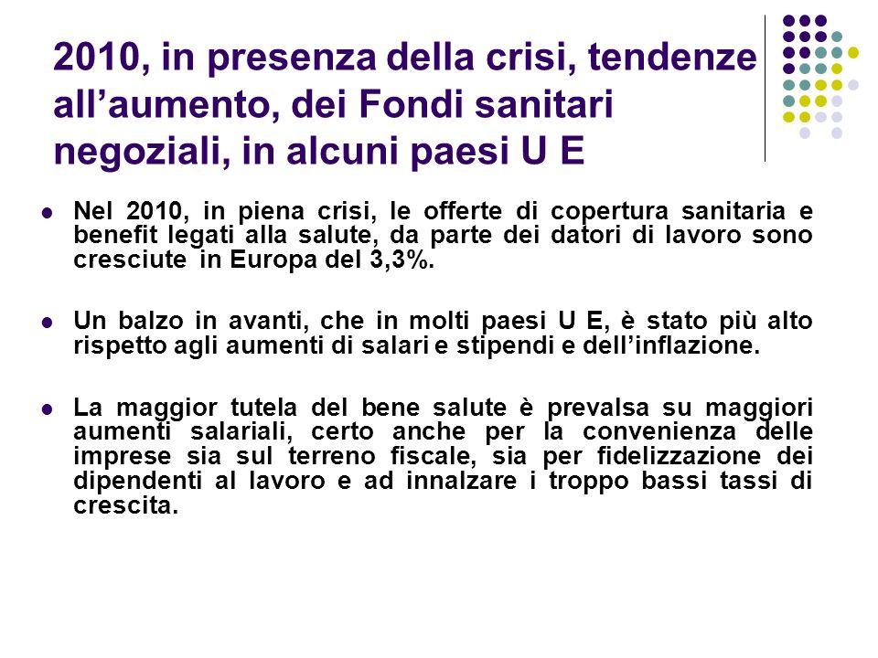 2010, in presenza della crisi, tendenze allaumento, dei Fondi sanitari negoziali, in alcuni paesi U E Nel 2010, in piena crisi, le offerte di copertur