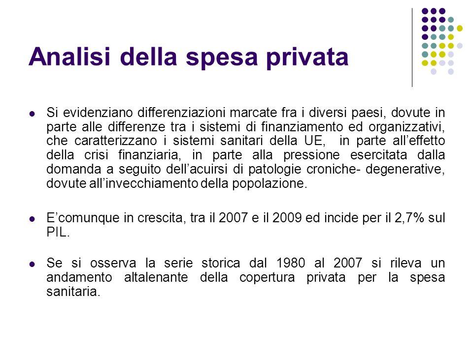 Analisi della spesa privata Si evidenziano differenziazioni marcate fra i diversi paesi, dovute in parte alle differenze tra i sistemi di finanziament