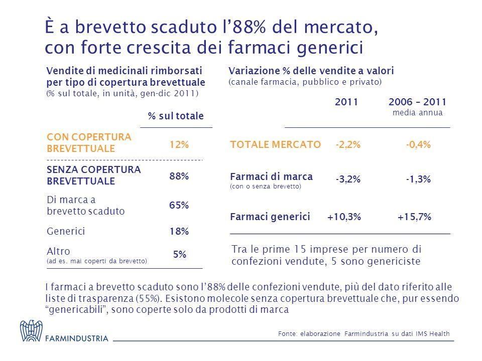 È a brevetto scaduto l88% del mercato, con forte crescita dei farmaci generici TOTALE MERCATO-2,2%-0,4% Farmaci generici -3,2% +10,3% Farmaci di marca