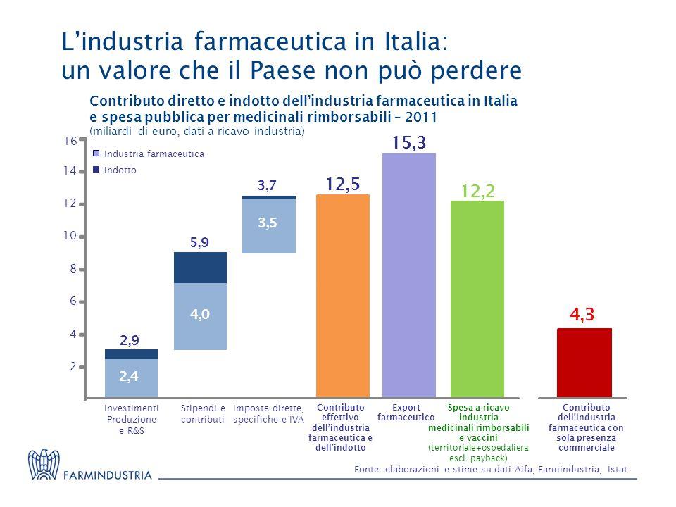 Lindustria farmaceutica in Italia: un valore che il Paese non può perdere Fonte: elaborazioni e stime su dati Aifa, Farmindustria, Istat Investimenti