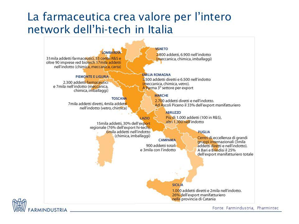 La farmaceutica crea valore per lintero network dellhi-tech in Italia Fonte: Farmindustria, Pharmintec