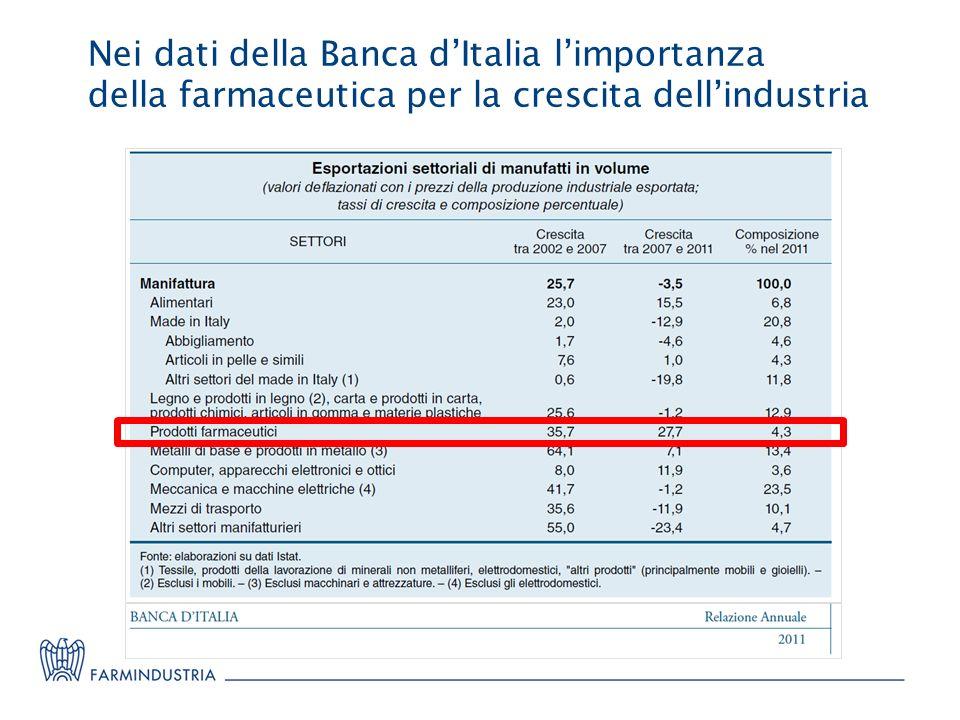 Nei dati della Banca dItalia limportanza della farmaceutica per la crescita dellindustria