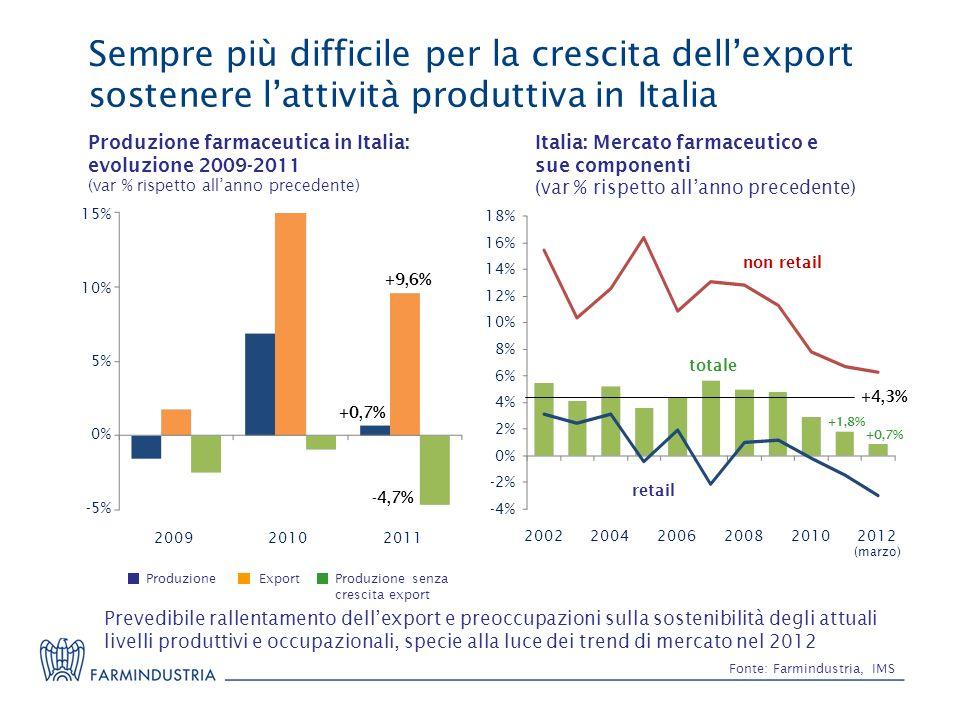 Sempre più difficile per la crescita dellexport sostenere lattività produttiva in Italia Fonte: Farmindustria, IMS Produzione farmaceutica in Italia:
