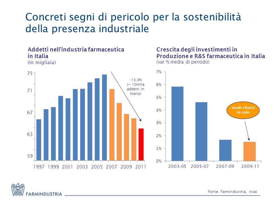 Concreti segni di pericolo per la sostenibilità della presenza industriale Fonte: Farmindustria, Istat Crescita degli investimenti in Produzione e R&S