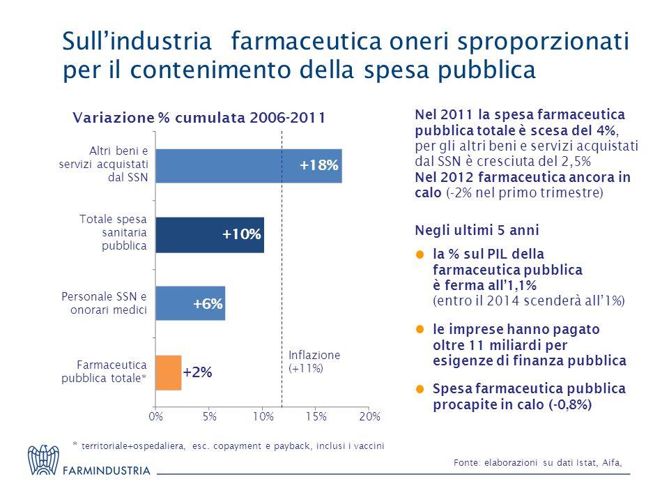 Sullindustria farmaceutica oneri sproporzionati per il contenimento della spesa pubblica Fonte: elaborazioni su dati Istat, Aifa, Farmaceutica pubblic