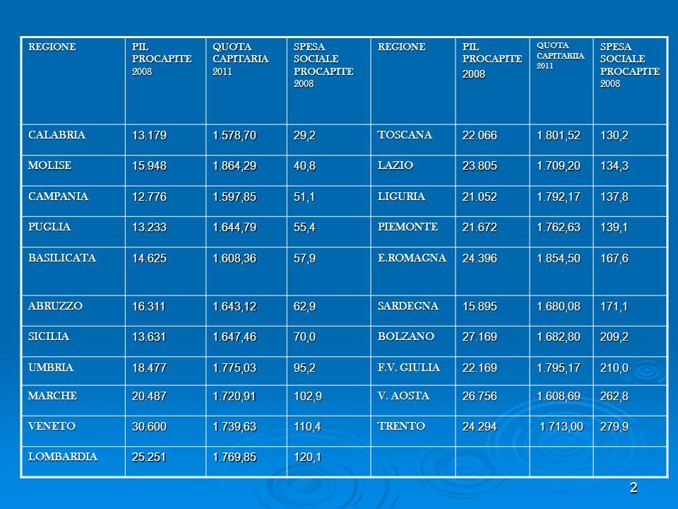 REGIONE PIL PROCAPITE 2008 QUOTA CAPITARIA 2011 SPESA SOCIALE PROCAPITE 2008 REGIONE PIL PROCAPITE 2008 QUOTA CAPITARIIA 2011 SPESA SOCIALE PROCAPITE