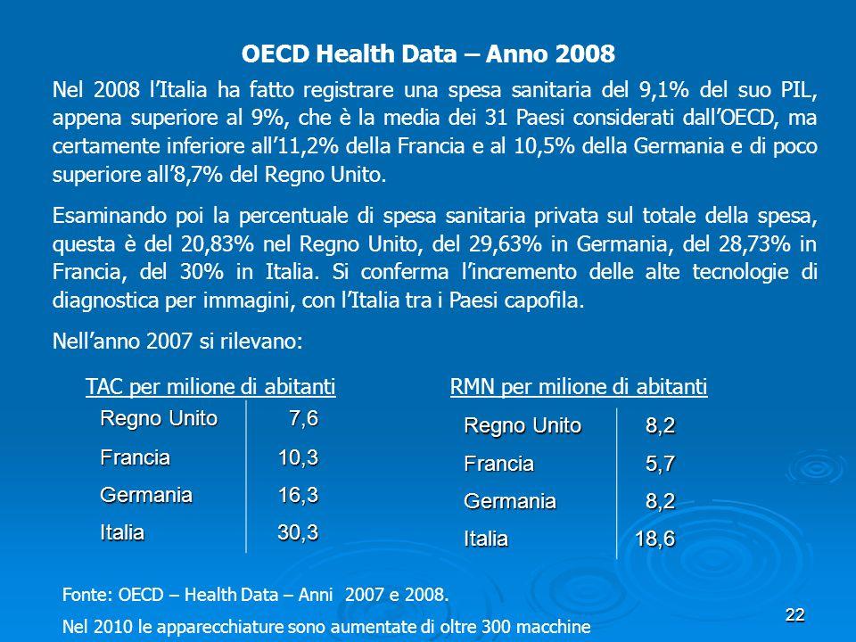 OECD Health Data – Anno 2008 Nel 2008 lItalia ha fatto registrare una spesa sanitaria del 9,1% del suo PIL, appena superiore al 9%, che è la media dei