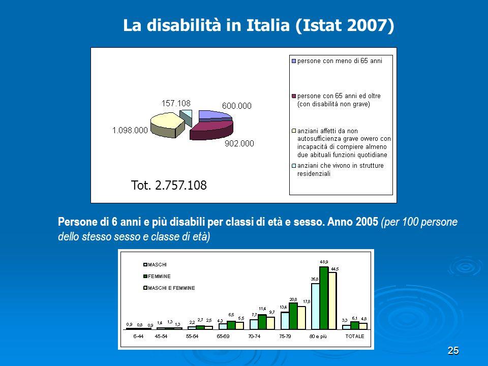 La disabilità in Italia (Istat 2007) Persone di 6 anni e più disabili per classi di età e sesso. Anno 2005 (per 100 persone dello stesso sesso e class