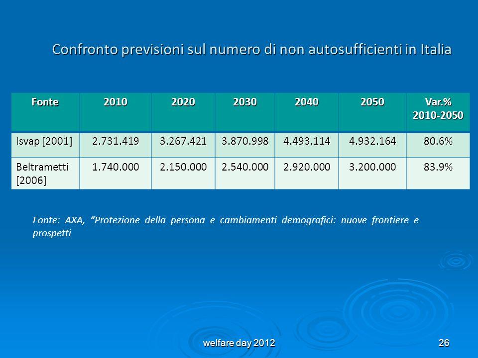 Confronto previsioni sul numero di non autosufficienti in Italia Fonte20102020203020402050 Var.% 2010-2050 Isvap [2001] 2.731.4193.267.4213.870.9984.4