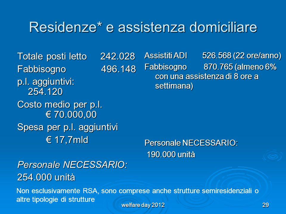 Residenze* e assistenza domiciliare Totale posti letto 242.028 Fabbisogno 496.148 p.l. aggiuntivi: 254.120 Costo medio per p.l. 70.000,00 Spesa per p.