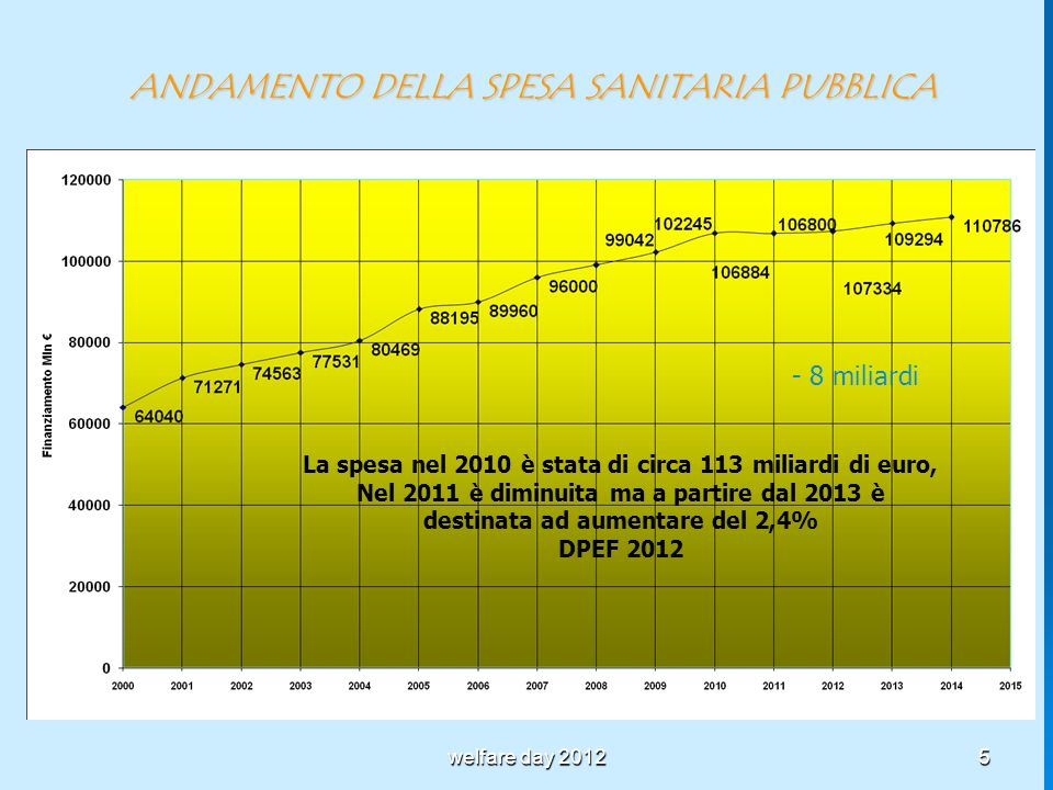5 ANDAMENTO DELLA SPESA SANITARIA PUBBLICA - 8 miliardi La spesa nel 2010 è stata di circa 113 miliardi di euro, Nel 2011 è diminuita ma a partire dal