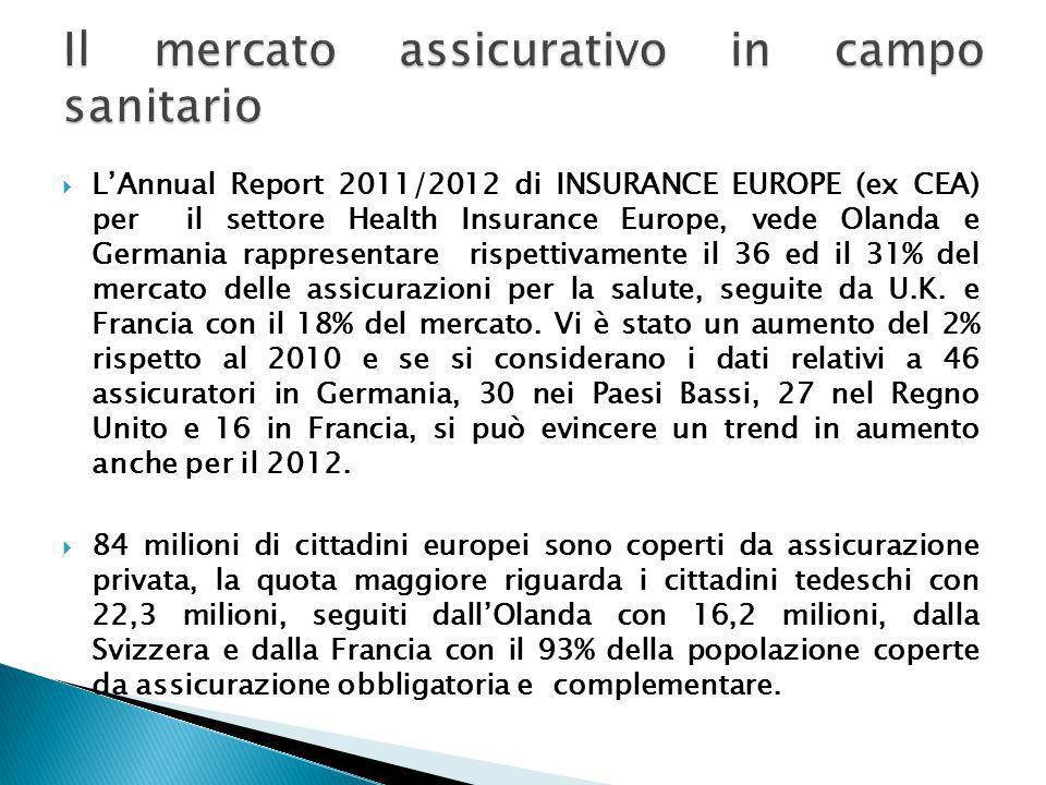 LAnnual Report 2011/2012 di INSURANCE EUROPE (ex CEA) per il settore Health Insurance Europe, vede Olanda e Germania rappresentare rispettivamente il