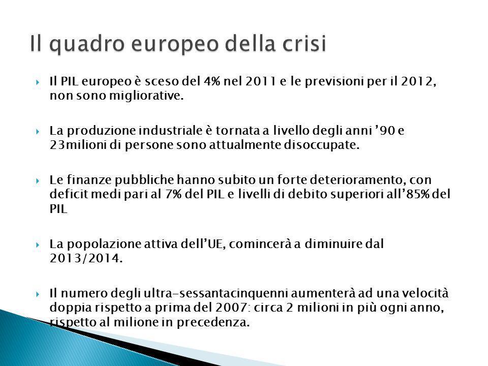 Il PIL europeo è sceso del 4% nel 2011 e le previsioni per il 2012, non sono migliorative. La produzione industriale è tornata a livello degli anni 90