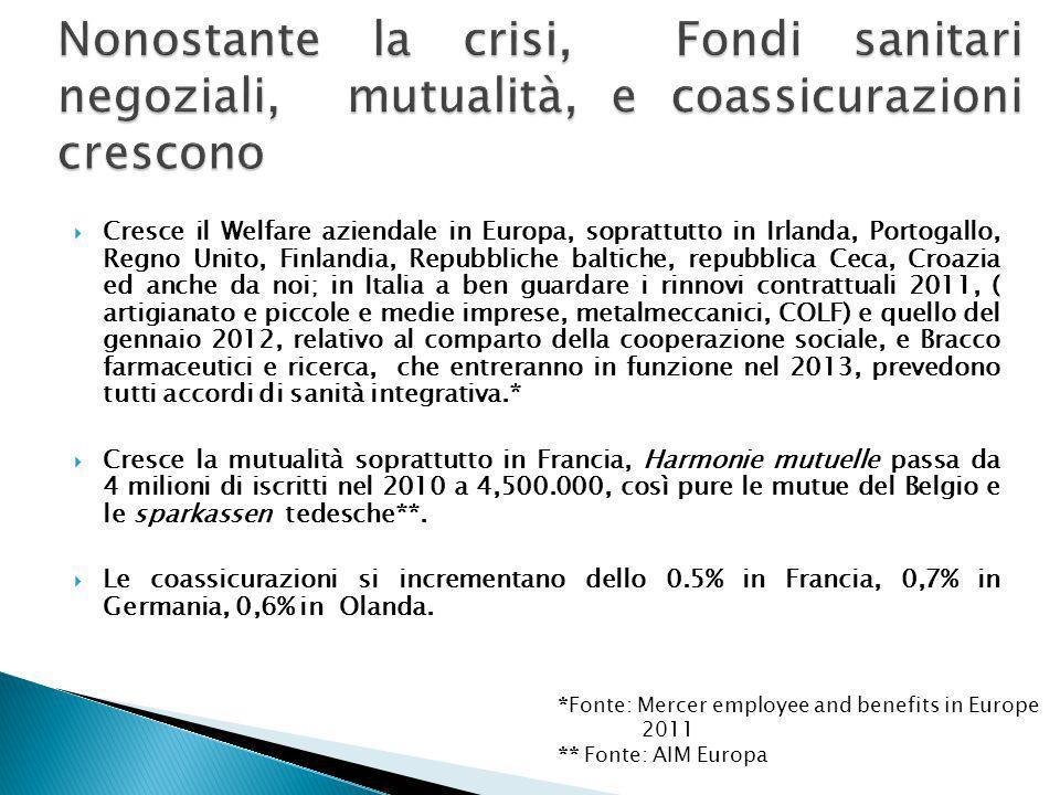 Cresce il Welfare aziendale in Europa, soprattutto in Irlanda, Portogallo, Regno Unito, Finlandia, Repubbliche baltiche, repubblica Ceca, Croazia ed a