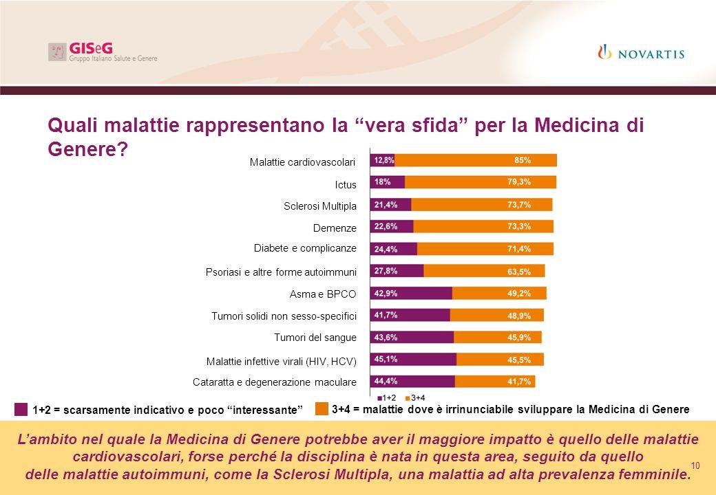 Quali malattie rappresentano la vera sfida per la Medicina di Genere? Lambito nel quale la Medicina di Genere potrebbe aver il maggiore impatto è quel